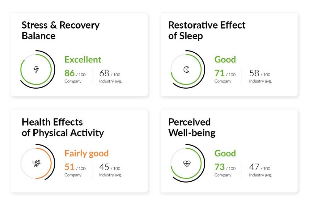 wellness-resultados-empresa